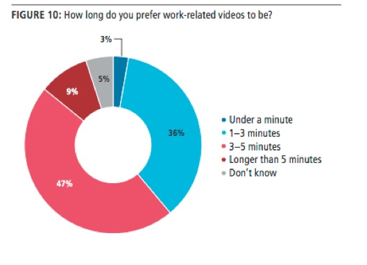 How to Use Video Content to Drive Awareness, Leads, and Sales: A Guide