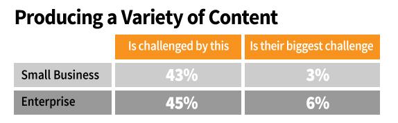 b2b content-variety
