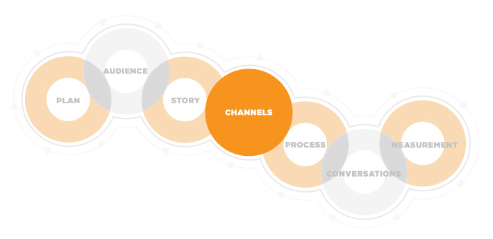 Content Marketing Framework: Channels