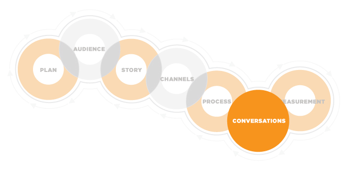 image outlining the six steps of content marketing from CMI