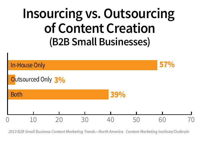 content creation insourcing vs. outsourcing