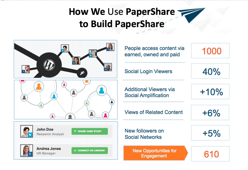 how we use papershare
