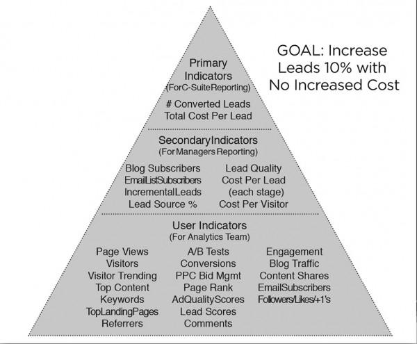 pyramid approach