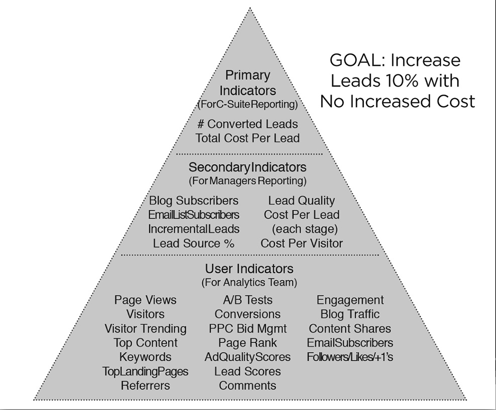 the different strategies used to market to the bottom of the pyramid Super market success strategies marketing the brazilian base of pyramid (bop) market is the and how they will react to different competitive strategies that.