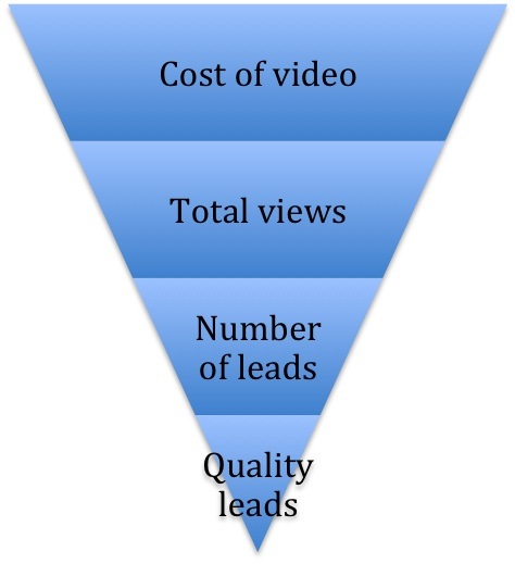 quality leads