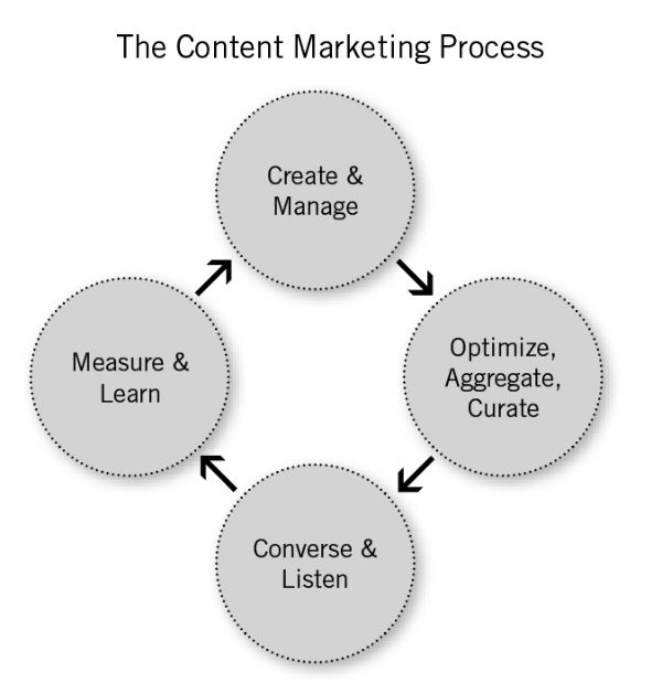 A Strategic Map for Better Use of Content Marketing Technologies