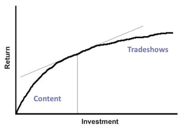 diminishing returns-creating content
