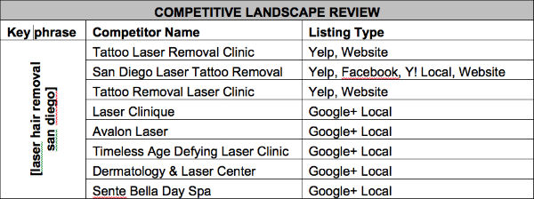 competitive landscape review