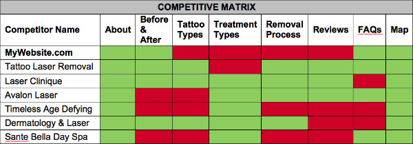 competitive matrix