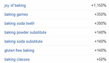 baking-topics growing in popularity