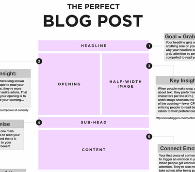 5 steps to create compelling content through infographics topic the perfect blog post malvernweather Images