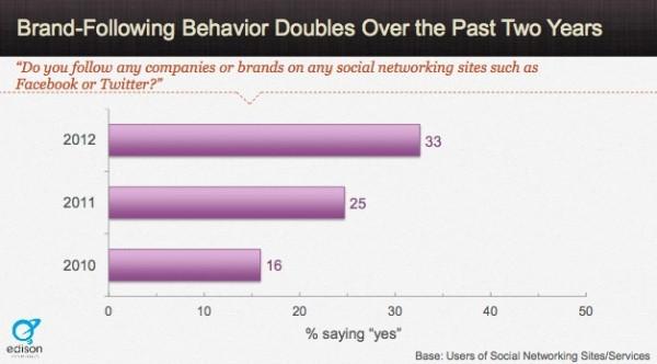 effective-content-marketing-Facebook-following-brands