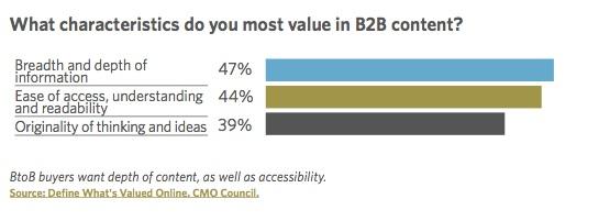 effective-content-marketing-better-yield-characteristics