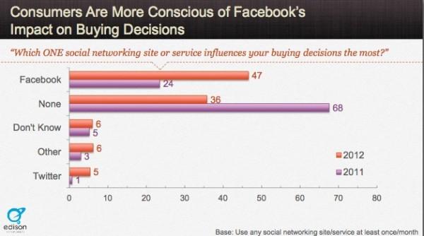 effective-content-marketing-facebook-impact