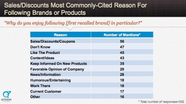 effective-content-marketing-following-brands