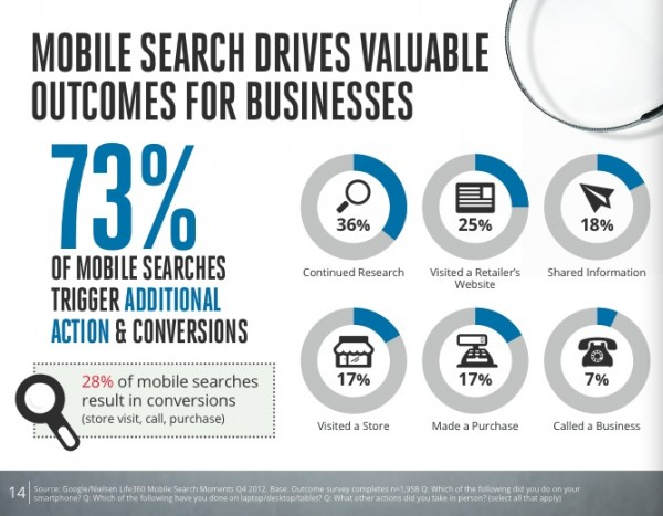 effective-content-marketing-google-nielsen-mobile