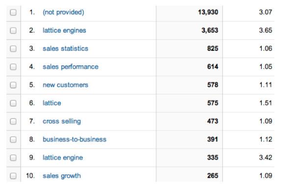 google keyword tool listing