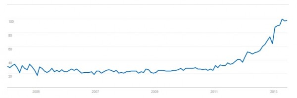 google trends graph-term content marketing