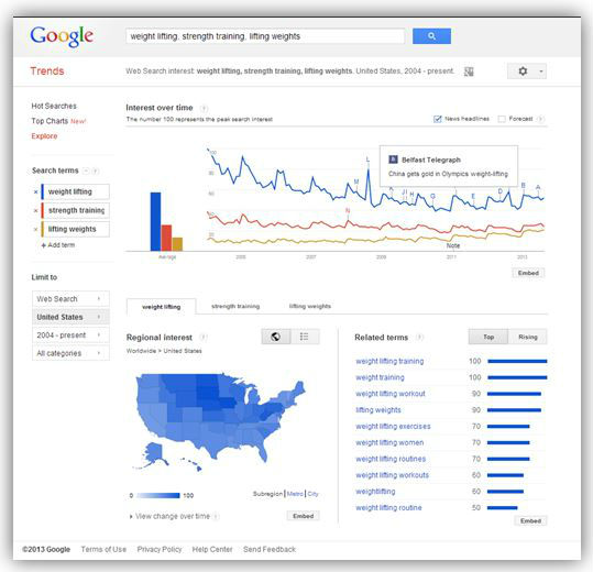 weight lifting-google trends