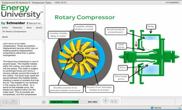 energy university-rotary compressor