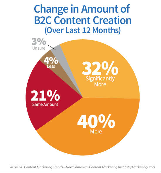 pie chart-change in amount-b2c content creation