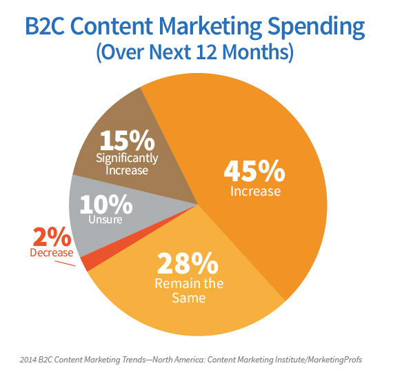 2014 B2C Content Marketing Research: A Documented Strategy Is Key