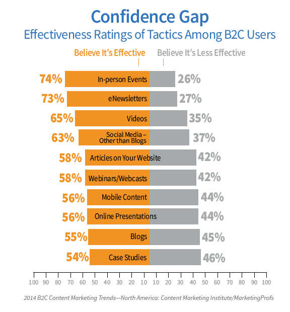 chart-confidence gap