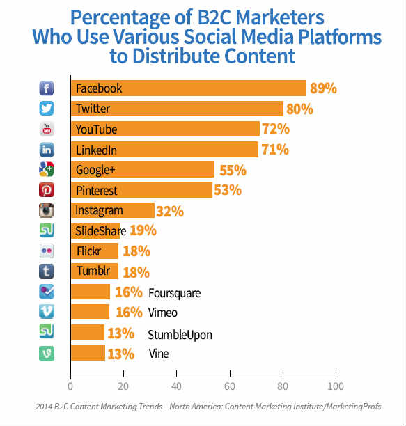chart-social media use-percentages