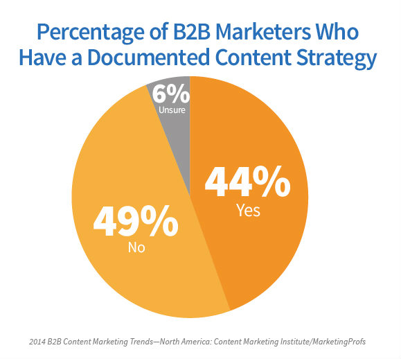 document content marketing strategy