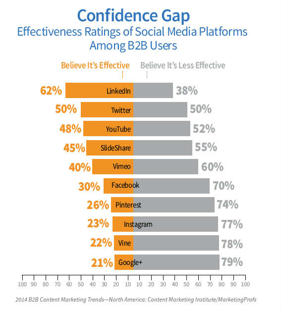 graph showing confidence gap-social media