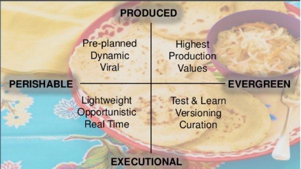quadrant chart-Kraft foods