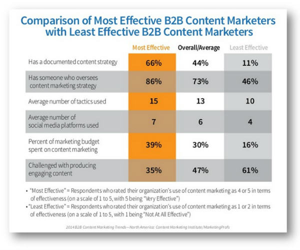 comparison of content marketers effectiveness