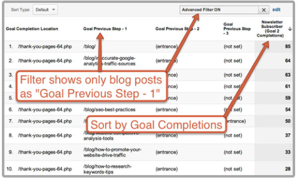 sort by goal completions