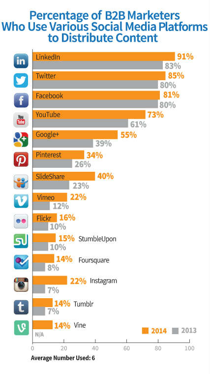 chart-b2b marketer social media platform use