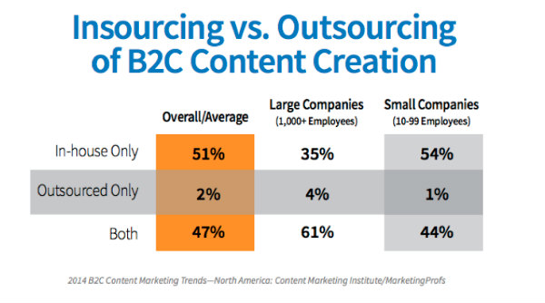 content-creation-insourcing-vs-outsourcing