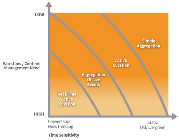 content management workflow chart