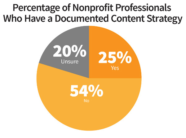 content-marketing-nonprofit-documented-strategy