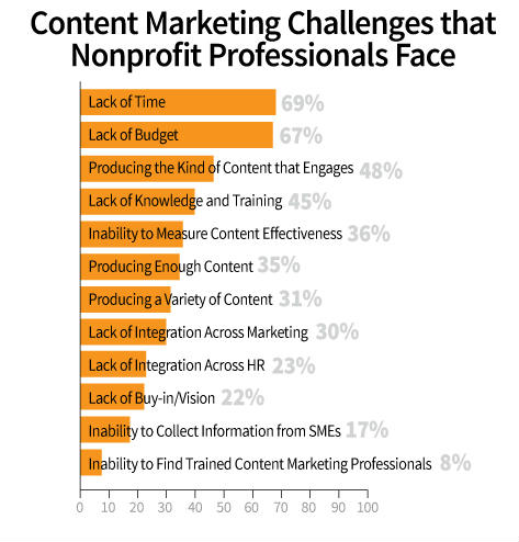 Nonprofit Content Marketing Research Successes And Challenges