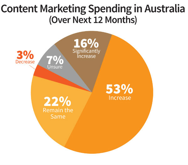 pie chart-content marketing spending-australia