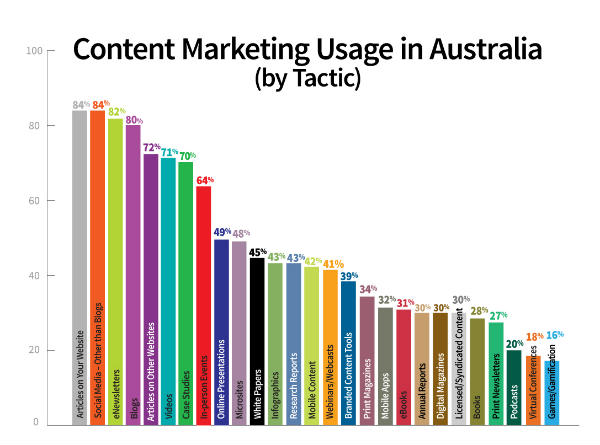 graph-content marketing usage-australia