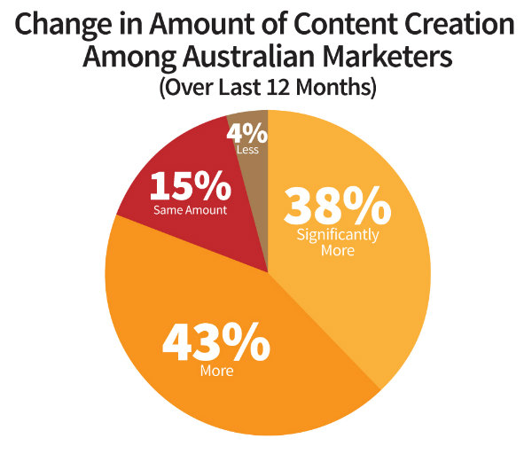 pie chart-change in content creation