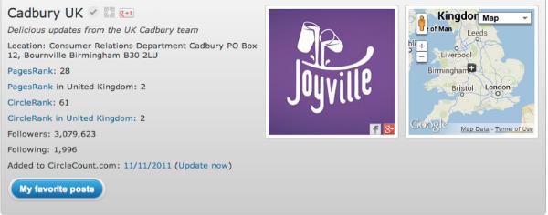 cadbury uk-circlecount ranks chart