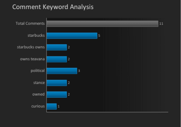 comment keyword analysis chart-teavana