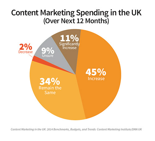 content marketing spending-uk-pie chart