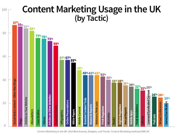 content marketing usage-uk-chart