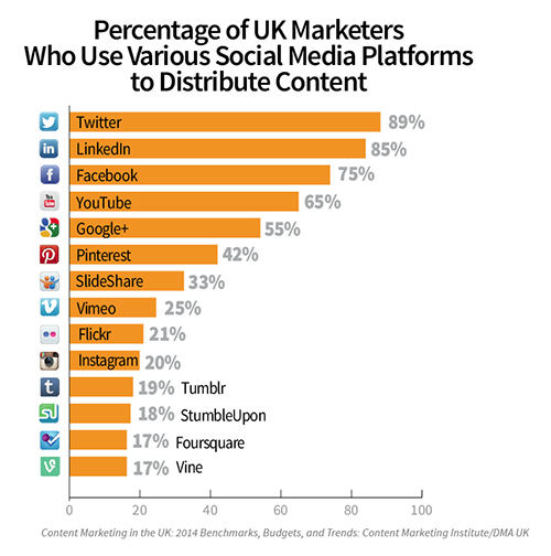 social media platforms-uk-chart
