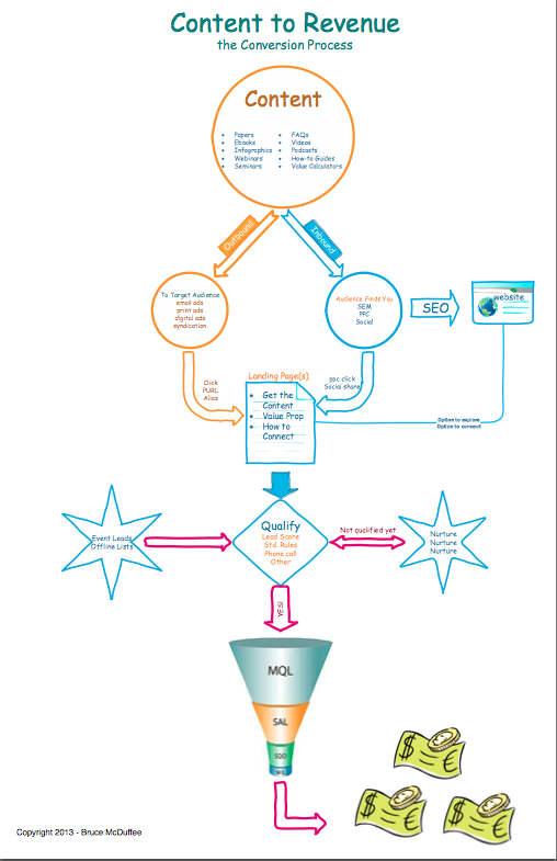 content to revenue chart