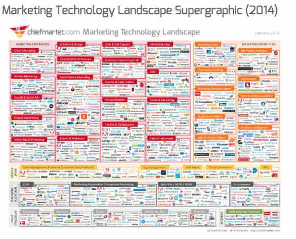 PNR-marketing-technolog-landscape-supergraphic