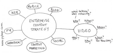 diagram-enterprise content strategy-video content