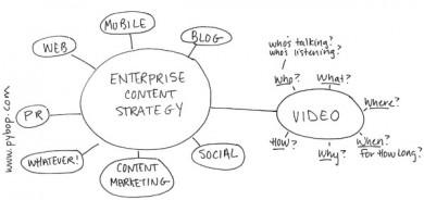 diagram-enterprise content strategy-video content